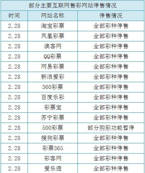 互联网彩票网站停售一览表.jpg