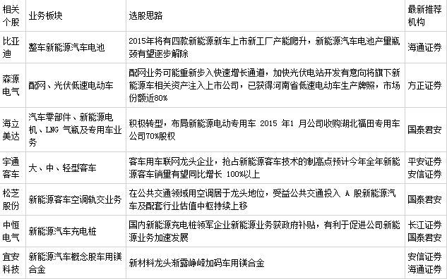 新能源汽车概念股票.jpg