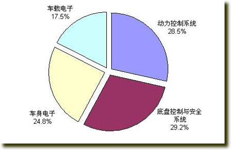 汽车电子产业链.jpg