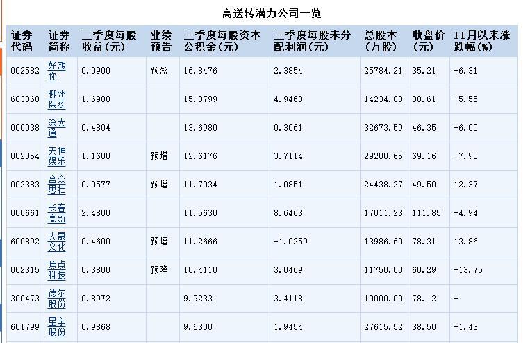 2017高送转股票一览表.jpg