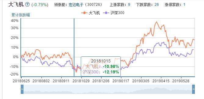 大飞机板块股票行情走势.jpg