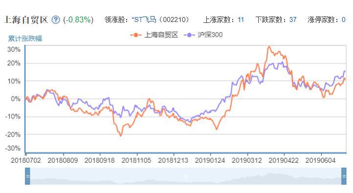 上海自贸区概念股走势图.jpg