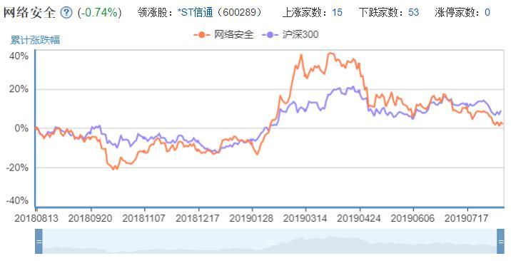 网络安全概念股股票走势图.jpg