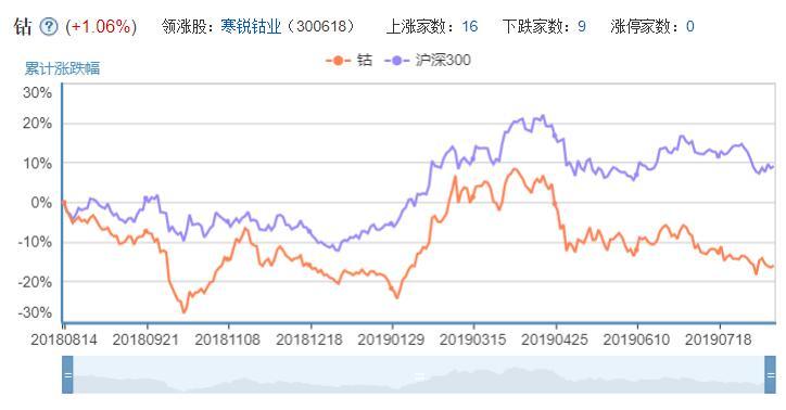 钴概念股股票走势图.jpg