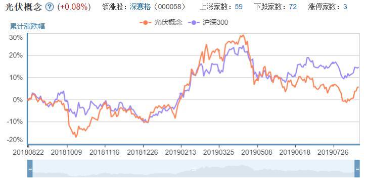 光伏概念股票一览.jpg