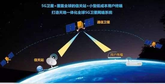 5G低轨宽带卫星.jpg