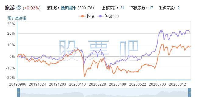 旅游板块股票代码走势图.jpg