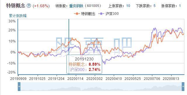 特钢股票走势.jpg