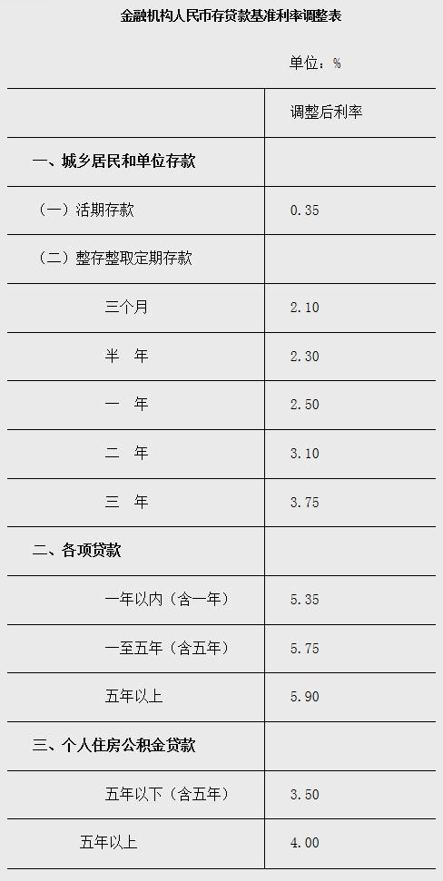 2015存贷款基准利率调整表.jpg